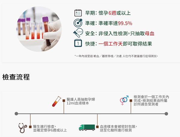 怀孕多久可以去香港验血查男女?分享详细攻略流程