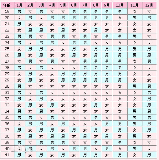 2019年生男生女清宫表分享 真的能预测胎儿性别?